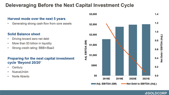 Investor slide forecasting a reduction in debt debt to EBITDA over five years.