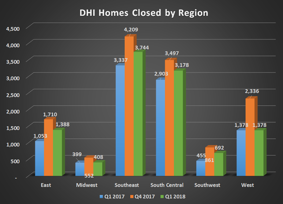 DHI homes closed by region for Q1 2017, Q4 2017, and Q1 2018. Shows year-over-year improvements in every region.