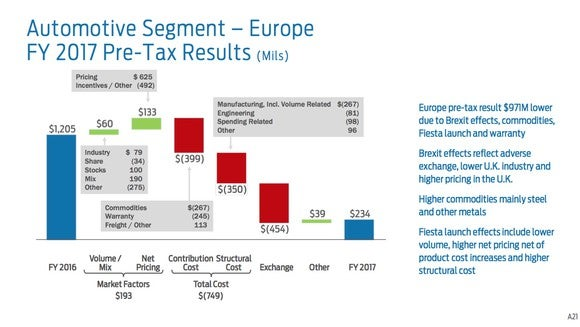 A slide showing the contributors to Ford's year-over-year pre-tax profit decline in Europe.