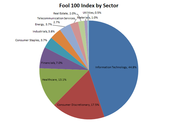 Pie chart showing Fool 100 index representation by sector.