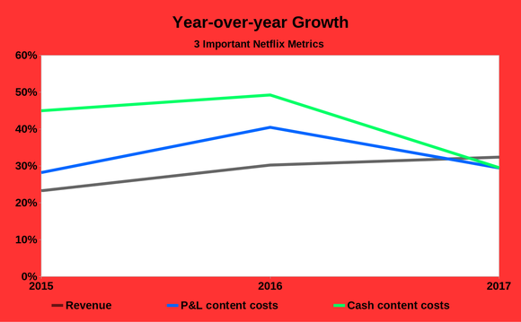 Chart showing Netflix's revenue growth catching up to content cost growth in 2017.