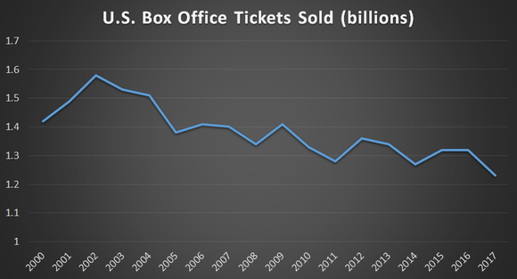 A line chart dating back to 2000. Ticket sales peaked in 2002 at nearly 1.6 billion. 2017 ticket sales were only slightly over 1.2 billion.