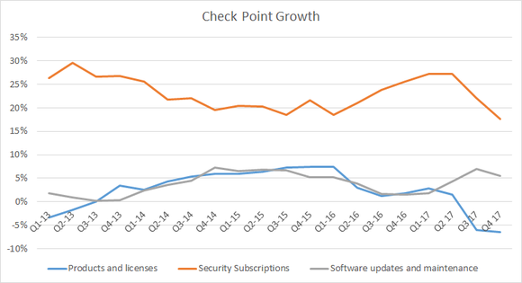 Check Point growth by revenue stream
