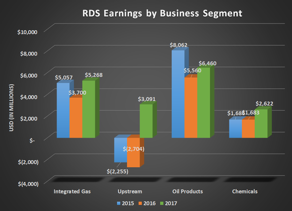 RDS earnings by business segment for 2015, 2016, and 2017. Upstream earnings improved from $2.7 billion loss to $3 billion gain, and Chemical earnings up $1 billion to a total of $2.6 billion.