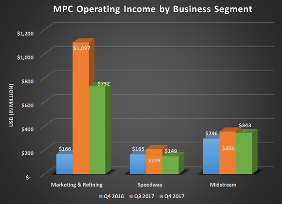 MPC operating income by business segment for Q4 2016, Q3 2017, and Q4 2017. Shows year-over-year gains for MArketing & refining and Midstream