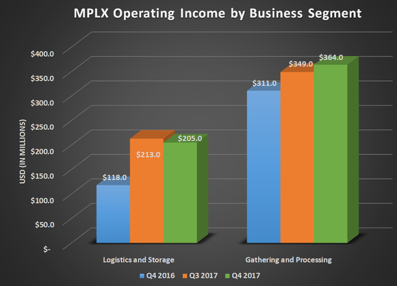 MPLX operating income by business segment for Q4 2016, Q3 2017, and Q4 2017. Shows year-over-year gains for Logistics and Storage as well as Gathering and Processing.
