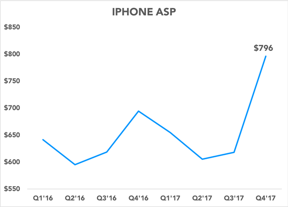 Chart showing iPhone ASP spiking last quarter