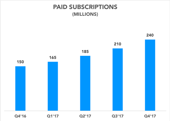 Chart showing paid subscriptions rising over time
