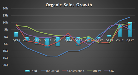 organic sales growth
