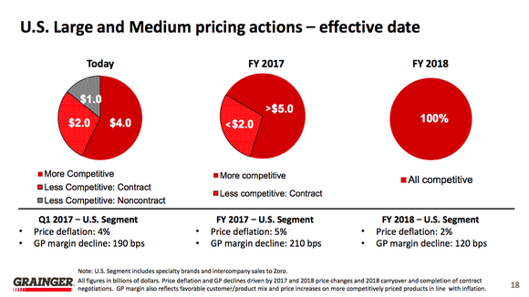 Pie charts showing Grainger's move toward more competitive pricing