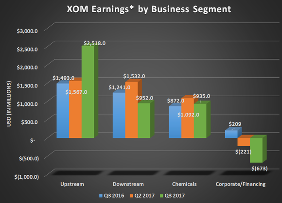XOM earnings by business segment for Q4 2016, Q3 2017, and Q4 2017. Shows large uptick in upstream offset by lower refining earnings.