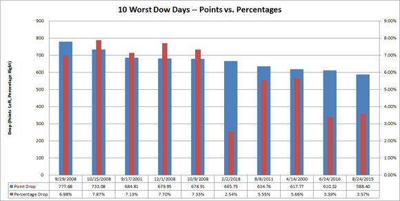 Chart showing worst Dow days in points and percentages.