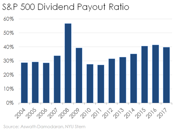 bar chart of S&P 500's dividend payout ratio over time