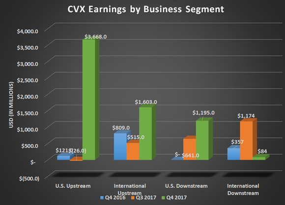 CVX earnings by business segment for Q4 2016, Q3 2017, and Q4 2017. Shows large uptick in US upstream and downstream from tax adjustments and higher international upstream for higher oil prices.