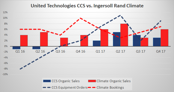 united technologies and ingersoll-rand orders and sales growth in HVA segments