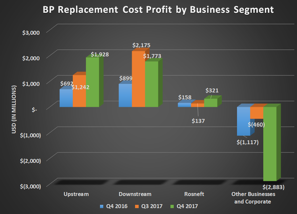 BP replacement cost profit by business segment for Q4 2016, Q3 2017, and Q4 2017. Shows large gains for upstream and downstream year over year offset by large corporate expense.