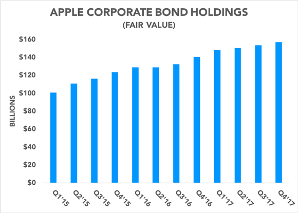 Chart showing Apple's corporate bond holdings over the past 3 years