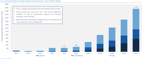 Energy storage deployments predictions.