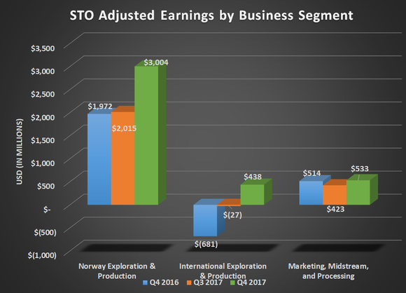 STO adjusted earnings by business segment for Q4 2016, Q3 2017, and Q4 2017. Shows large gains for both exploration & production segments.