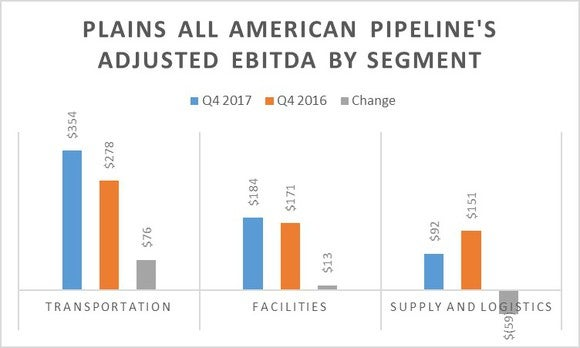 A chart showing Plains' earnings by segment in the fourth quarter of 2017 and 2016.