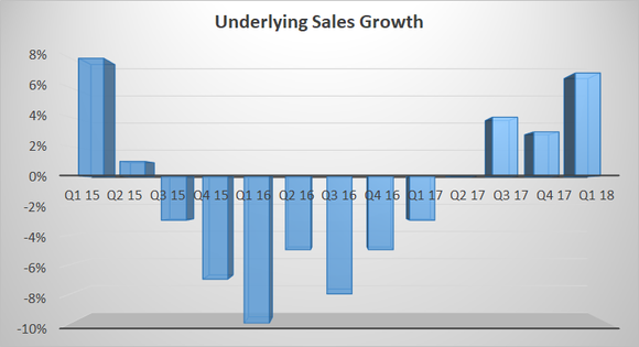 underlying sales growth