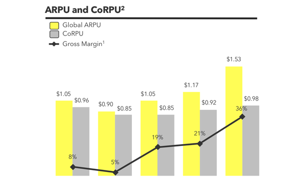 Chart comparing ARPU and CoRPU over time