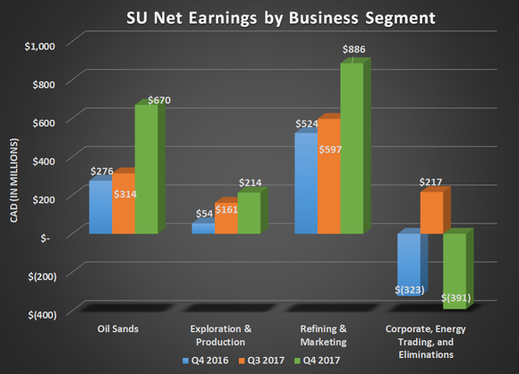 SU net earnings by business segment for Q4 2016, Q3 2017, and Q4 2017. Shows substantial gains in all three operating segments.