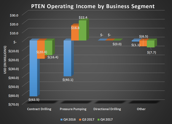 PTEN operating income by business segment for Q4 2016, Q3 2017, and Q4 2017. Contract drilling narrowed loss and pressure pumping grew significantly year over year.