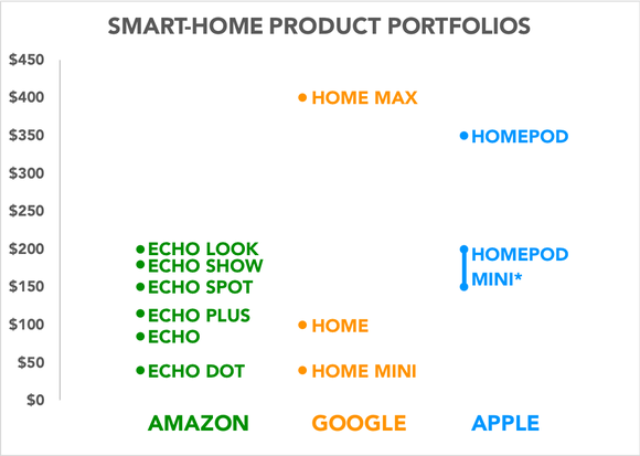 Chart comparing the smart home product portfolios of Amazon, Google, and Apple