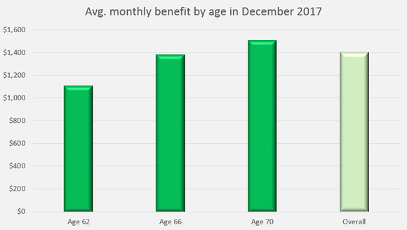 A bar chart showing that people who are 62 receive less in average Social Security benefits than people who are 70.