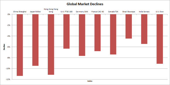 Graph of global market declines for 10 global stock indexes.