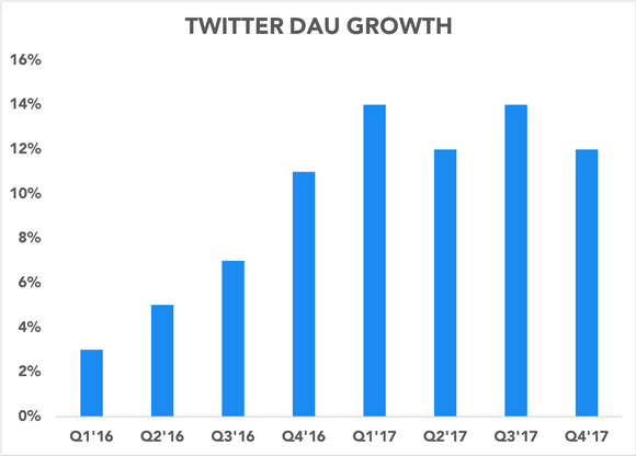 Chart showing DAU growth accelerating