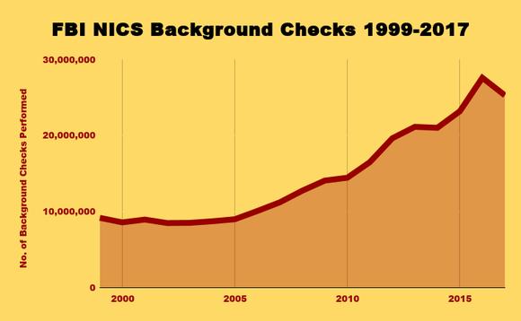 Chart of annual FBI background checks of gunbuyers