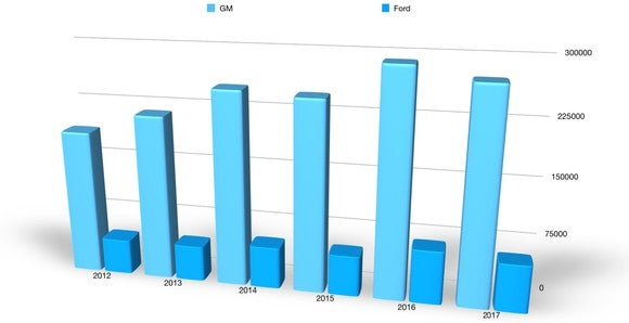 A bar chart showing that GM's big SUVs have far outsold Ford's since 2012.