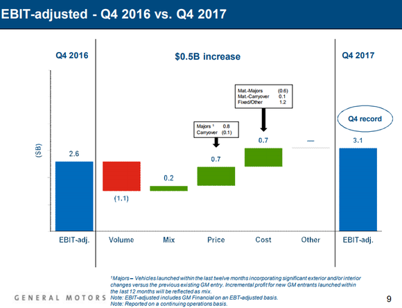 Chart showing GM's EBIT-adjusted benefiting from pricing and cost reductions.