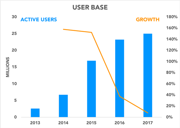 Chart showing user growth slowing
