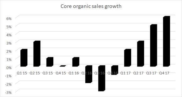 core organic sales growth
