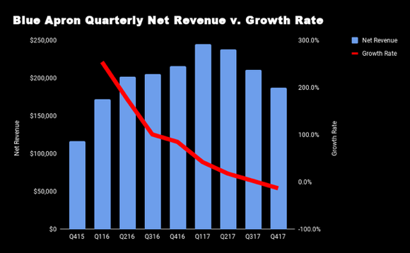 A chart showing Blue Apron quarterly net revenue versus growth rate, with the line trailing down toward the right.