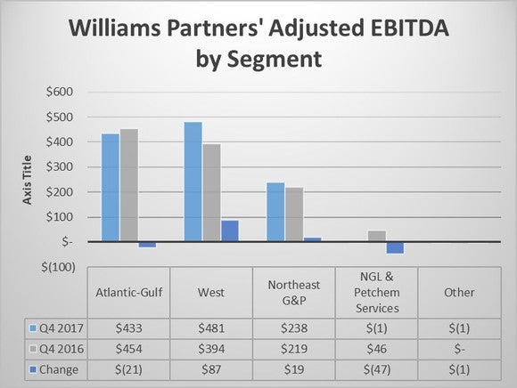 A chart showing Williams Partners results by segment in the fourth quarter of 2016 and 2017.