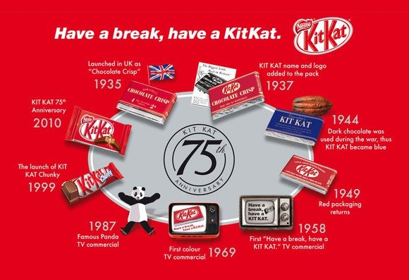 Timeline of development of KitKat candy bar, on a red background with images of KitKats through the years.
