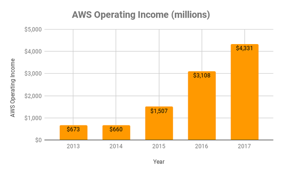 AWS Operating income over time