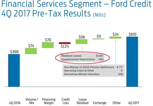 Graphic showing strong residual leases helping profitability.