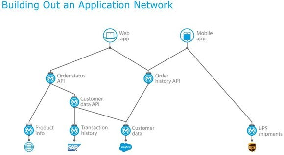 A drawing that lays out a MuleSoft application network, which shows product, transaction, and shipment information all tied together.