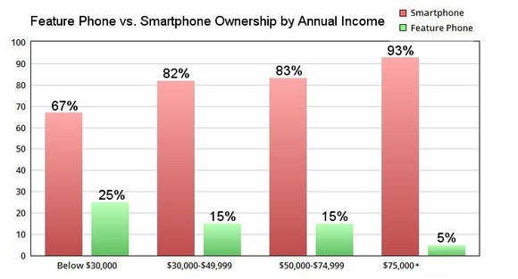 Chart comparing feature phone and smartphone ownership by income level