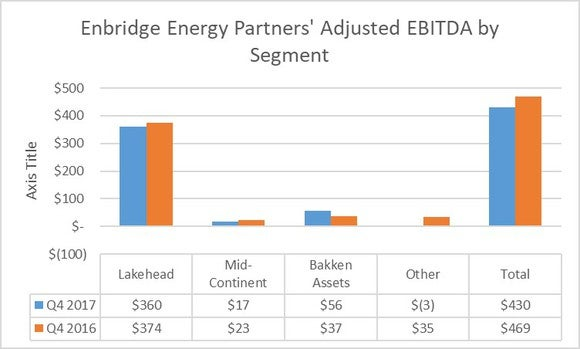 A chart showing Enbridge Energy Partners earnings by segment in the fourth quarter of 2017 and 2016.