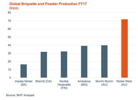 Briquette and power production exceeded 70 kilotonnes per annum in 2017.