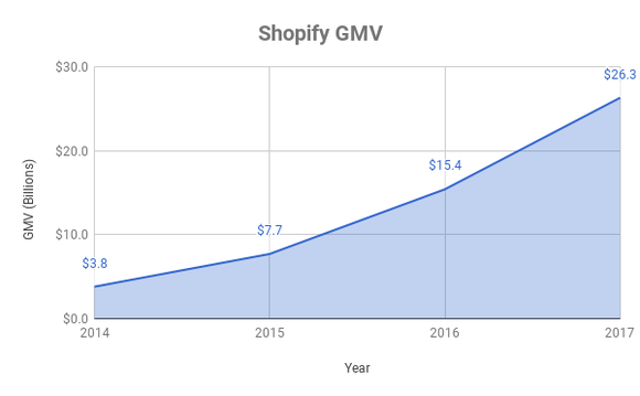 Shopify's GMV over time
