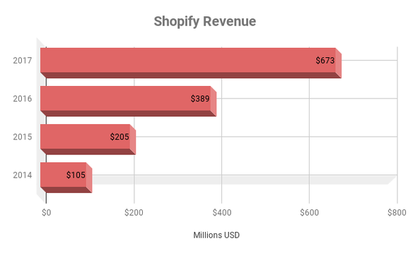 Shopify Revenue growth over time