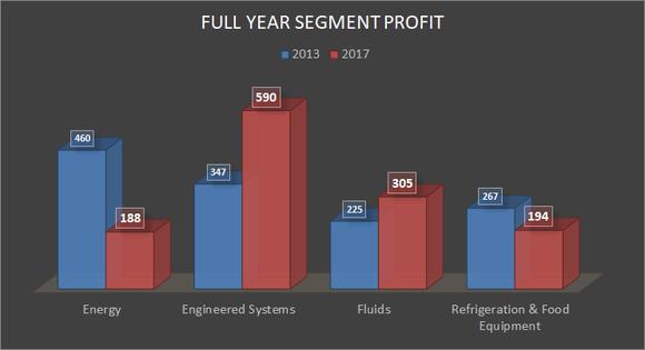 full year segment profit