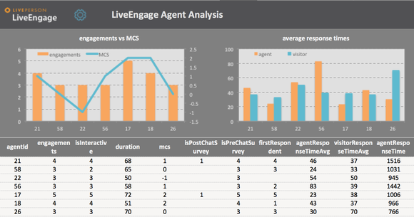 Screen showing two graphs and associated numbers as a sample of LiveEngage Agent Analysis software.
